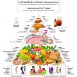 Alimentación sana a lo latino